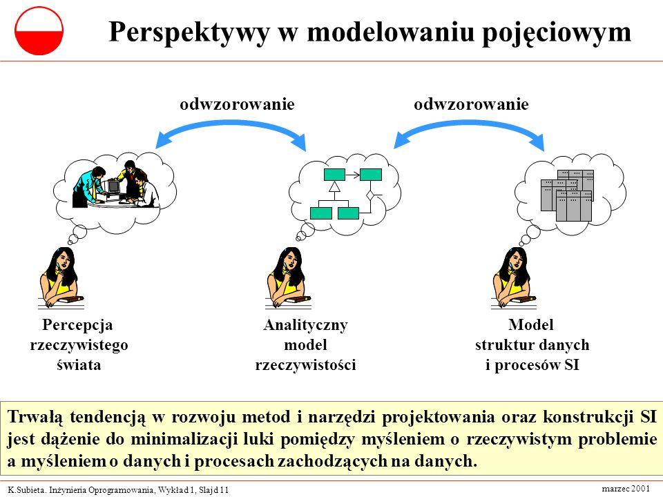 K.Subieta. Inżynieria Oprogramowania, Wykład 1, Slajd 11 marzec 2001 Perspektywy w modelowaniu pojęciowym Percepcja rzeczywistego świata Analityczny m