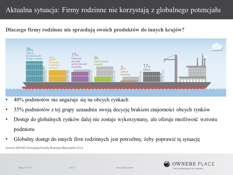 Berlin, 09.07.15p 02/10 Aktualna sytuacja: Firmy rodzinne nie korzystają z globalnego potencjału 40% podmiotów nie angażuje się na obcych rynkach 35% podmiotów z tej grupy uzasadnia swoją decyzję brakiem znajomości obcych rynków Dostęp do globalnych rynków dalej nie zostaje wykorzystany, ale oferuje możliwość wzrostu podmiotu Globalny dostęp do innych firm rodzinnych jest potrzebny, żeby poprawić tę sytuację Dlaczego firmy rodzinne nie sprzedają swoich produktów do innych krajów.