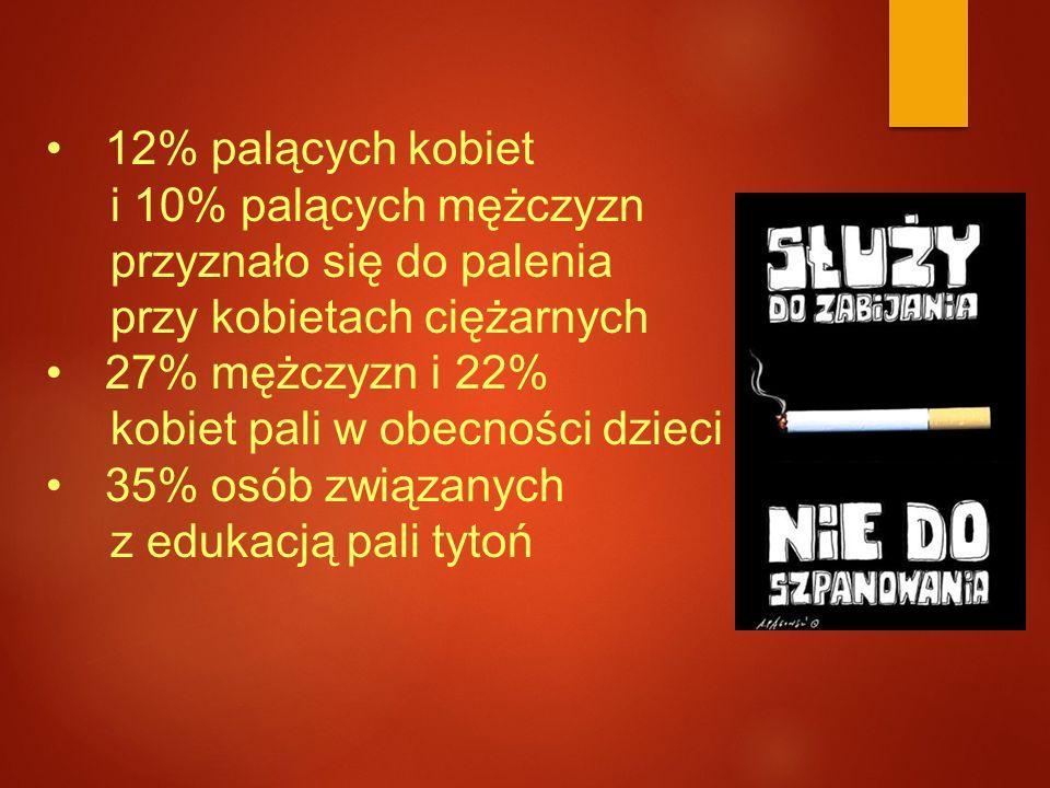 Badania nad zachowaniami zdrowotnymi polskiej młodzieży  ponad 55% młodzieży próbowało palić, a 14% z nich podjęło próby palenia w wieku 11 lat i mniej,  w III klasie gimnazjum do prób palenia przyznało się 66% chłopców i 61% dziewcząt, w II klasie liceum – 76% chłopców i 74% dziewcząt,  aż 30% młodzieży III klasy gimnazjalnej pali regularnie.