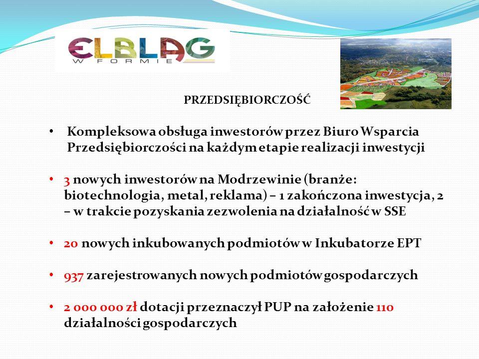 PRZEDSIĘBIORCZOŚĆ Kompleksowa obsługa inwestorów przez Biuro Wsparcia Przedsiębiorczości na każdym etapie realizacji inwestycji 3 nowych inwestorów na Modrzewinie (branże: biotechnologia, metal, reklama) – 1 zakończona inwestycja, 2 – w trakcie pozyskania zezwolenia na działalność w SSE 20 nowych inkubowanych podmiotów w Inkubatorze EPT 937 zarejestrowanych nowych podmiotów gospodarczych 2 000 000 zł dotacji przeznaczył PUP na założenie 110 działalności gospodarczych