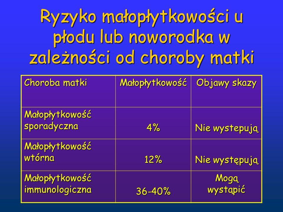 Ryzyko małopłytkowości u płodu lub noworodka w zależności od choroby matki Choroba matki Małopłytkowość Objawy skazy Małopłytkowość sporadyczna 4% Nie