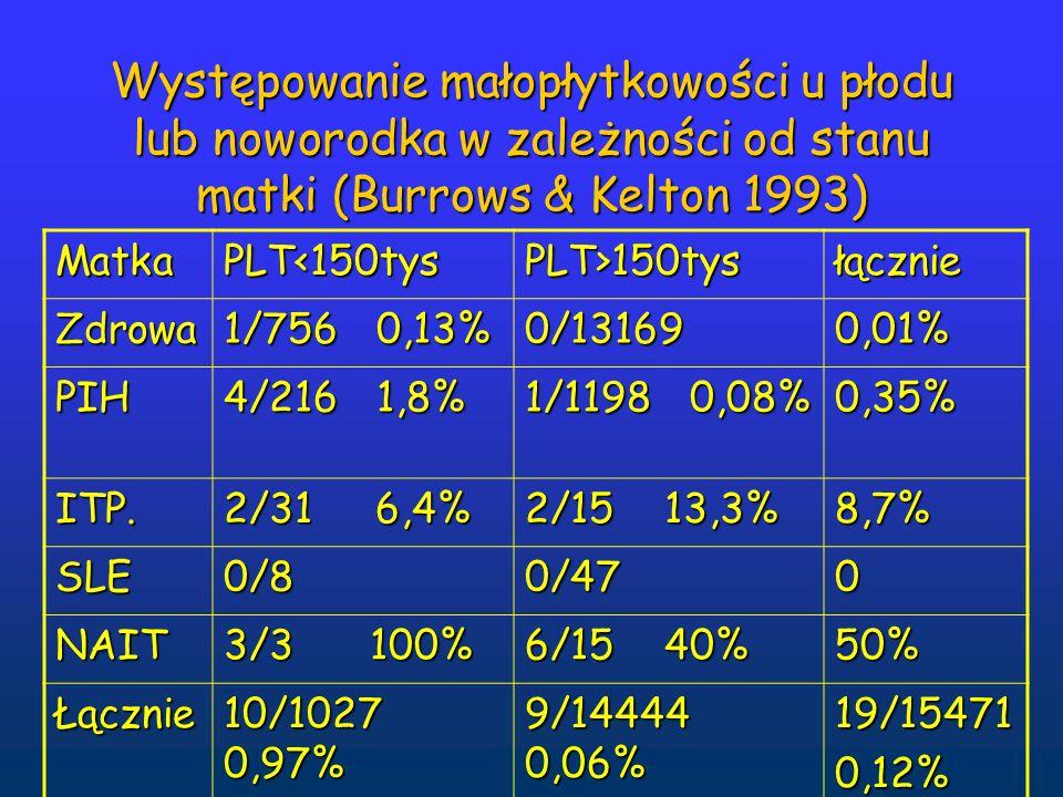 Występowanie małopłytkowości u płodu lub noworodka w zależności od stanu matki (Burrows & Kelton 1993) MatkaPLT<150tysPLT>150tysłącznie Zdrowa 1/756 0,13% 0/131690,01% PIH 4/216 1,8% 1/1198 0,08% 0,35% ITP.
