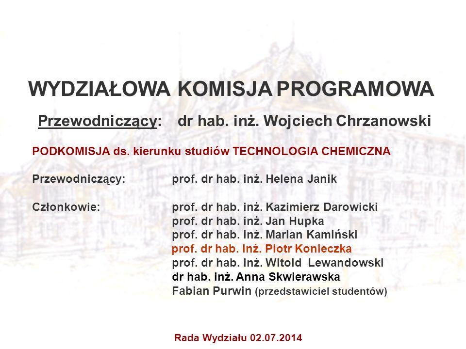 WYDZIAŁOWA KOMISJA PROGRAMOWA Przewodniczący: dr hab. inż. Wojciech Chrzanowski PODKOMISJA ds. kierunku studiów TECHNOLOGIA CHEMICZNA Przewodniczący: