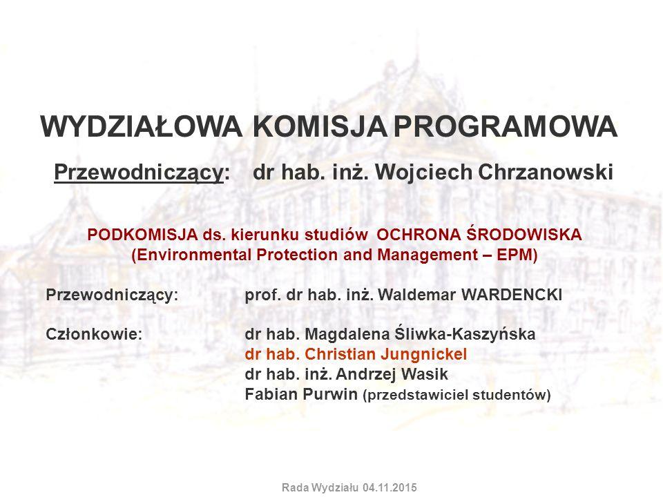 WYDZIAŁOWA KOMISJA PROGRAMOWA Posiedzenie Rady Wydziału 05.12.2012 Przewodniczący: dr hab.