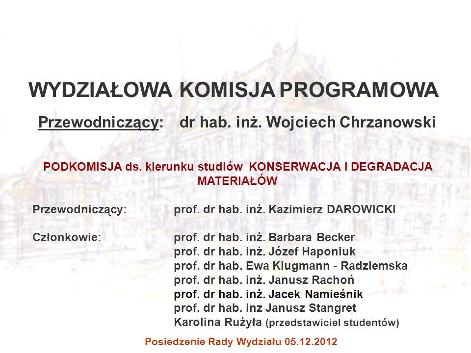 WYDZIAŁOWA KOMISJA PROGRAMOWA Posiedzenie Rady Wydziału 05.12.2012 Przewodniczący: dr hab. inż. Wojciech Chrzanowski PODKOMISJA ds. kierunku studiów K