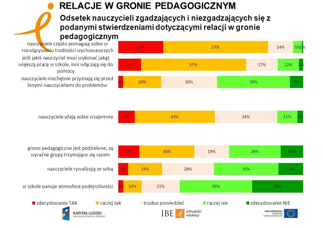 RELACJE W GRONIE PEDAGOGICZNYM Odsetek nauczycieli zgadzających i niezgadzających się z podanymi stwierdzeniami dotyczącymi relacji w gronie pedagogic