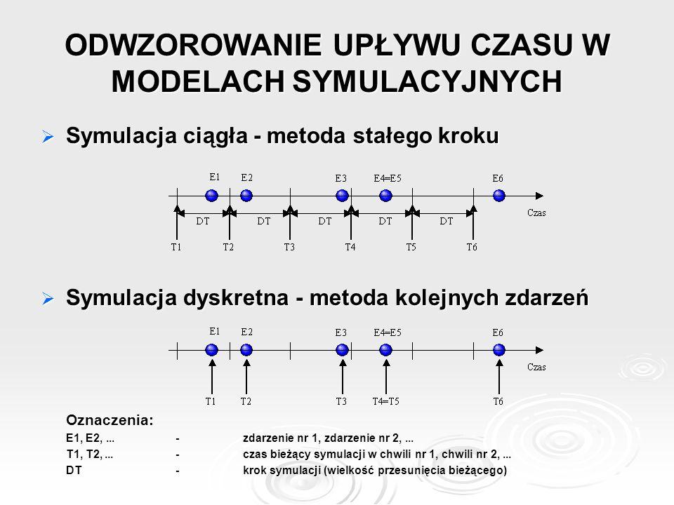 ODWZOROWANIE UPŁYWU CZASU W MODELACH SYMULACYJNYCH  Symulacja ciągła - metoda stałego kroku  Symulacja dyskretna - metoda kolejnych zdarzeń Oznaczenia: E1, E2,...-zdarzenie nr 1, zdarzenie nr 2,...
