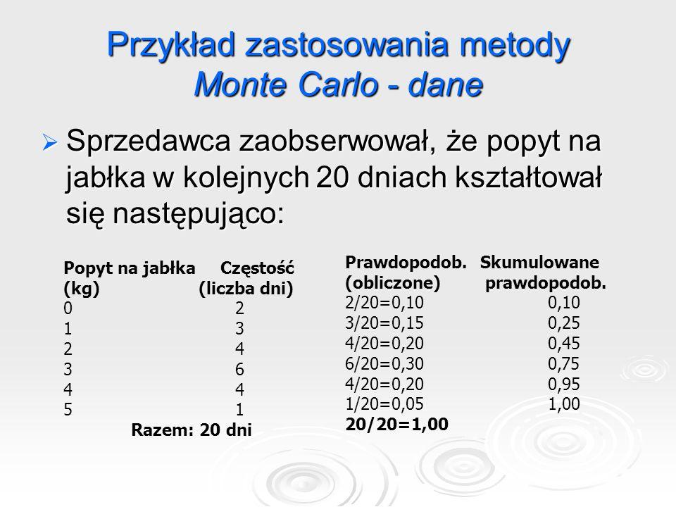 Przykład zastosowania metody Monte Carlo - dane  Sprzedawca zaobserwował, że popyt na jabłka w kolejnych 20 dniach kształtował się następująco: Popyt na jabłka Częstość (kg)(liczba dni) 0 2 1 3 2 4 3 6 4 5 1 Razem: 20 dni Prawdopodob.Skumulowane (obliczone) prawdopodob.
