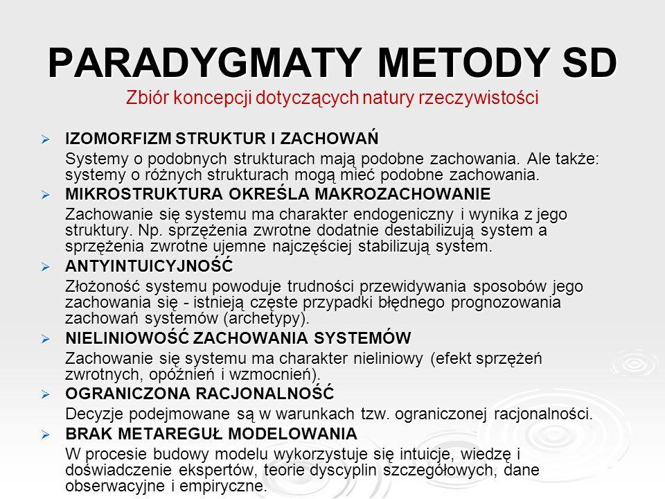 PARADYGMATY METODY SD Zbiór koncepcji dotyczących natury rzeczywistości  IZOMORFIZM STRUKTUR I ZACHOWAŃ Systemy o podobnych strukturach mają podobne zachowania.