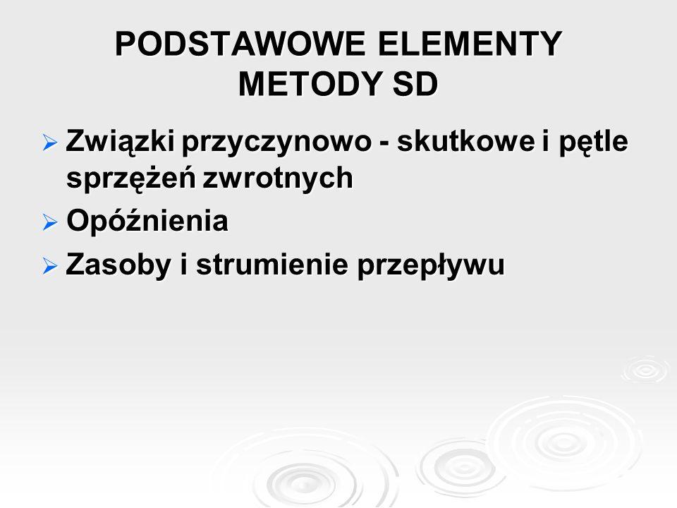 PODSTAWOWE ELEMENTY METODY SD  Związki przyczynowo - skutkowe i pętle sprzężeń zwrotnych  Opóźnienia  Zasoby i strumienie przepływu
