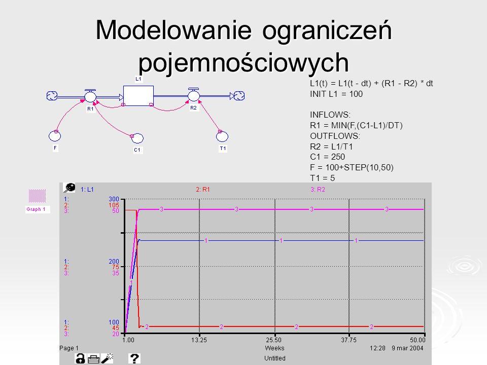 Modelowanie ograniczeń pojemnościowych L1(t) = L1(t - dt) + (R1 - R2) * dt INIT L1 = 100 INFLOWS: R1 = MIN(F,(C1-L1)/DT) OUTFLOWS: R2 = L1/T1 C1 = 250 F = 100+STEP(10,50) T1 = 5