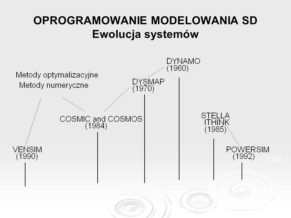 OPROGRAMOWANIE MODELOWANIA SD Ewolucja systemów