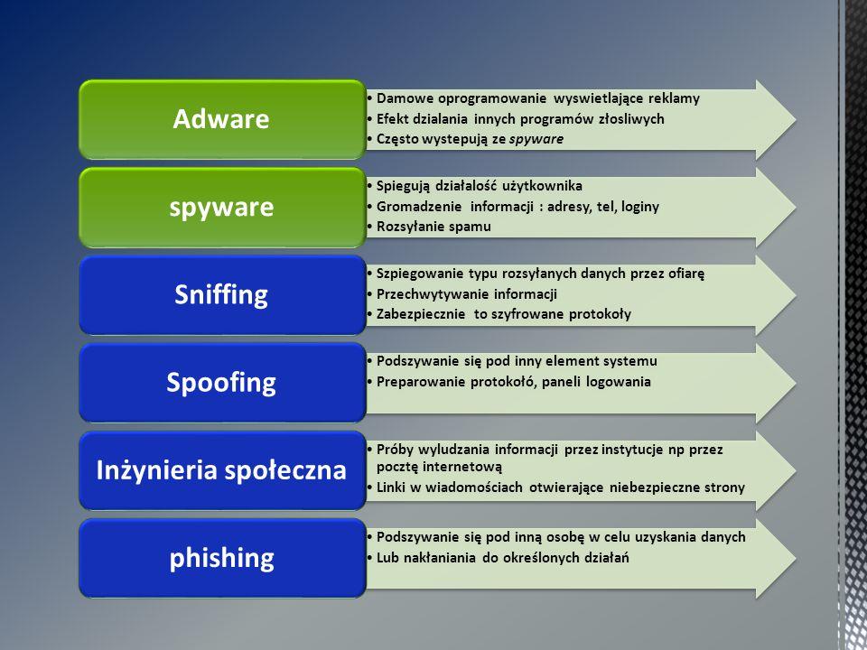 Damowe oprogramowanie wyswietlające reklamy Efekt dzialania innych programów złosliwych Często wystepują ze spyware Adware Spiegują działalość użytkownika Gromadzenie informacji : adresy, tel, loginy Rozsyłanie spamu spyware Szpiegowanie typu rozsyłanych danych przez ofiarę Przechwytywanie informacji Zabezpiecznie to szyfrowane protokoły Sniffing Podszywanie się pod inny element systemu Preparowanie protokołó, paneli logowania Spoofing Próby wyludzania informacji przez instytucje np przez pocztę internetową Linki w wiadomościach otwierające niebezpieczne strony Inżynieria społeczna Podszywanie się pod inną osobę w celu uzyskania danych Lub nakłaniania do określonych działań phishing