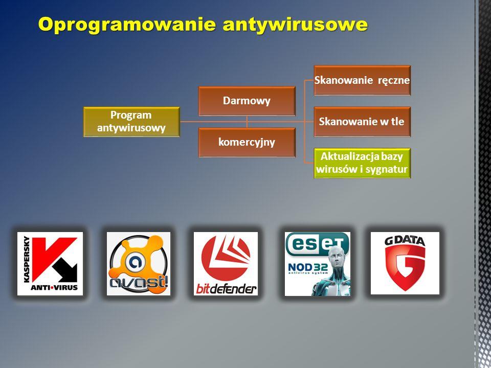 Oprogramowanie antywirusowe Program antywirusowy Skanowanie ręczne Skanowanie w tle Aktualizacja bazy wirusów i sygnatur Darmowy komercyjny