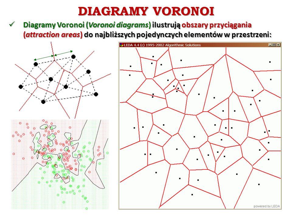 DIAGRAMY VORONOI Diagramy Voronoi (Voronoi diagrams) ilustrują obszary przyciągania (attraction areas) do najbliższych pojedynczych elementów w przestrzeni: Diagramy Voronoi (Voronoi diagrams) ilustrują obszary przyciągania (attraction areas) do najbliższych pojedynczych elementów w przestrzeni: