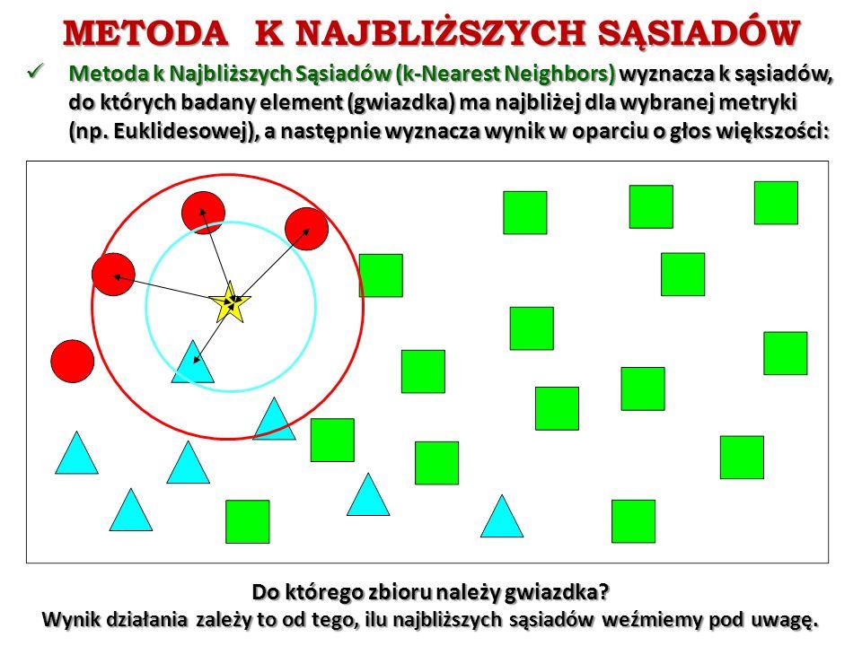 METODA K NAJBLIŻSZYCH SĄSIADÓW Metoda k Najbliższych Sąsiadów (k-Nearest Neighbors) wyznacza k sąsiadów, do których badany element (gwiazdka) ma najbliżej dla wybranej metryki (np.