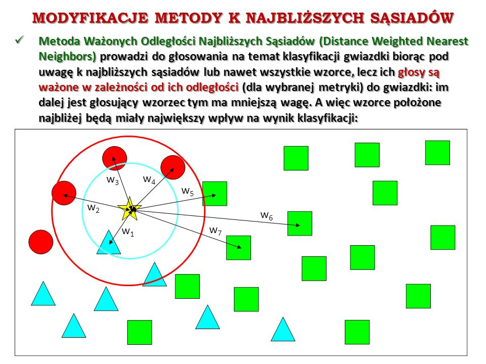MODYFIKACJE METODY K NAJBLIŻSZYCH SĄSIADÓW Metoda Ważonych Odległości Najbliższych Sąsiadów (Distance Weighted Nearest Neighbors) prowadzi do głosowania na temat klasyfikacji gwiazdki biorąc pod uwagę k najbliższych sąsiadów lub nawet wszystkie wzorce, lecz ich głosy są ważone w zależności od ich odległości (dla wybranej metryki) do gwiazdki: im dalej jest głosujący wzorzec tym ma mniejszą wagę.