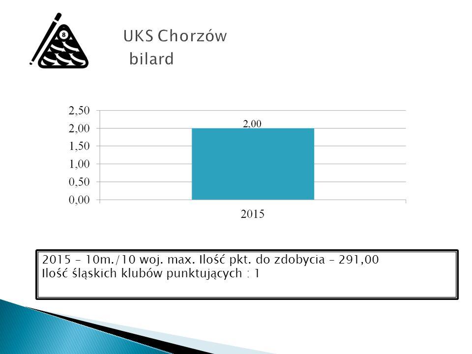2015 – 10m./10 woj. max. Ilość pkt. do zdobycia – 291,00 Ilość śląskich klubów punktujących : 1
