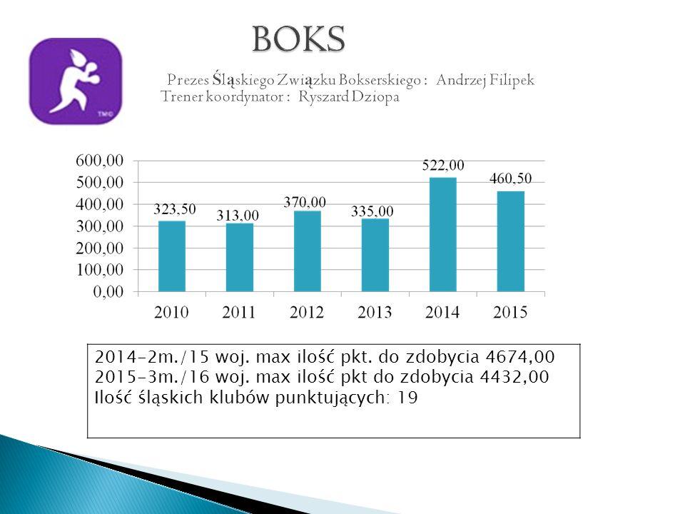 2014-2m./15 woj. max ilość pkt. do zdobycia 4674,00 2015-3m./16 woj.