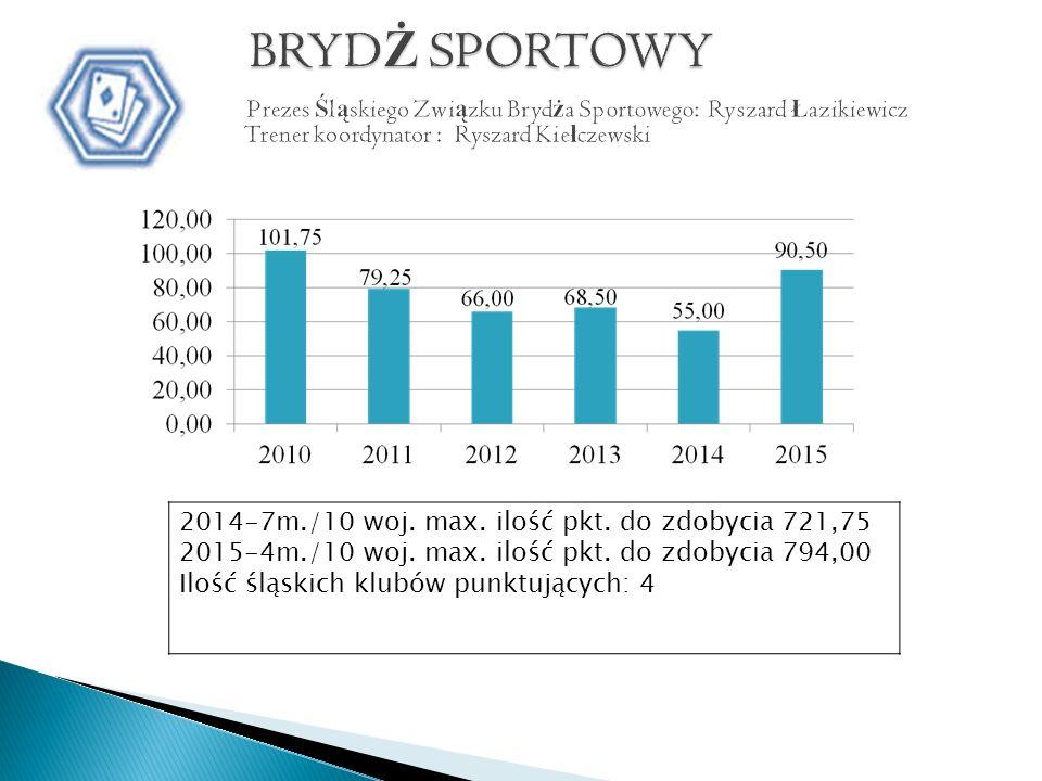 2014-7m./10 woj. max. ilość pkt. do zdobycia 721,75 2015-4m./10 woj.