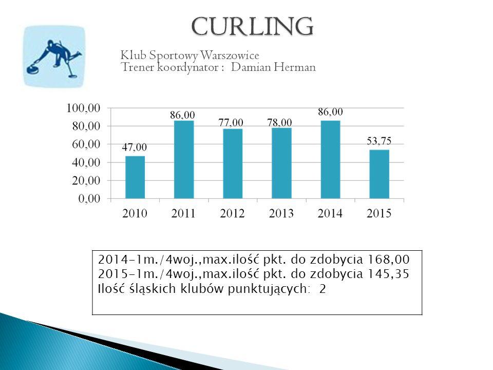 2014-1m./4woj.,max.ilość pkt. do zdobycia 168,00 2015-1m./4woj.,max.ilość pkt.