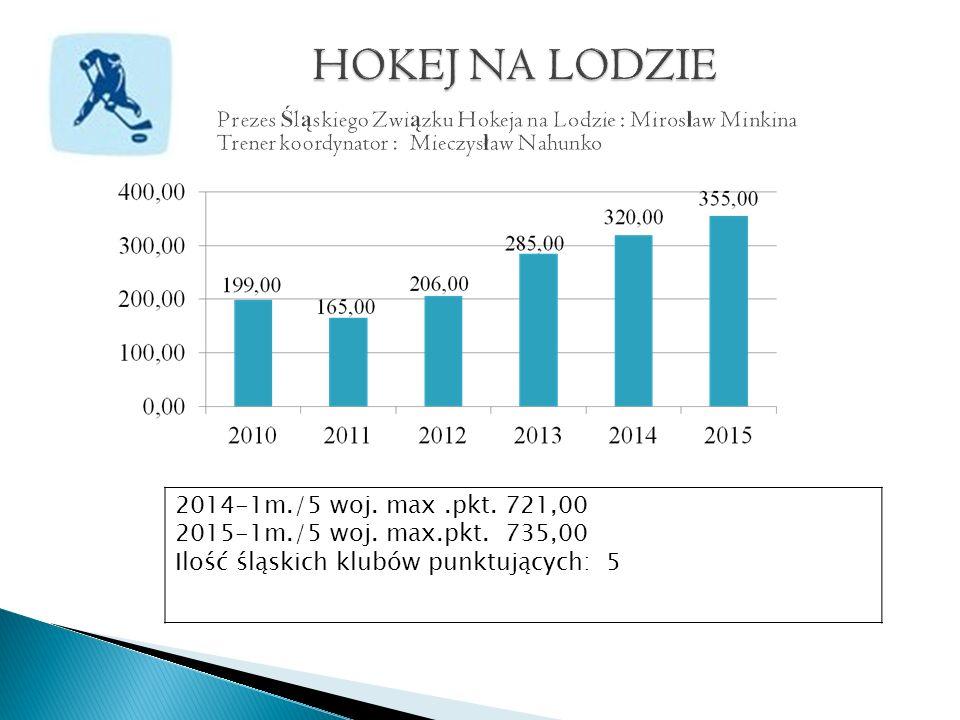 2014-1m./5 woj. max.pkt. 721,00 2015-1m./5 woj. max.pkt.