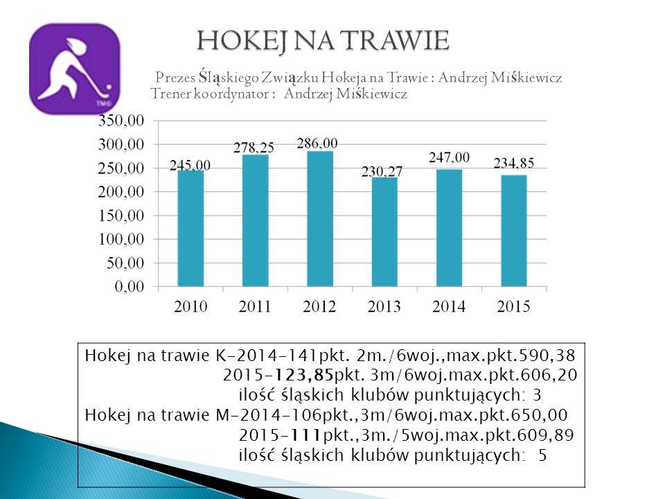 Hokej na trawie K-2014-141pkt. 2m./6woj.,max.pkt.590,38 2015-123,85pkt.