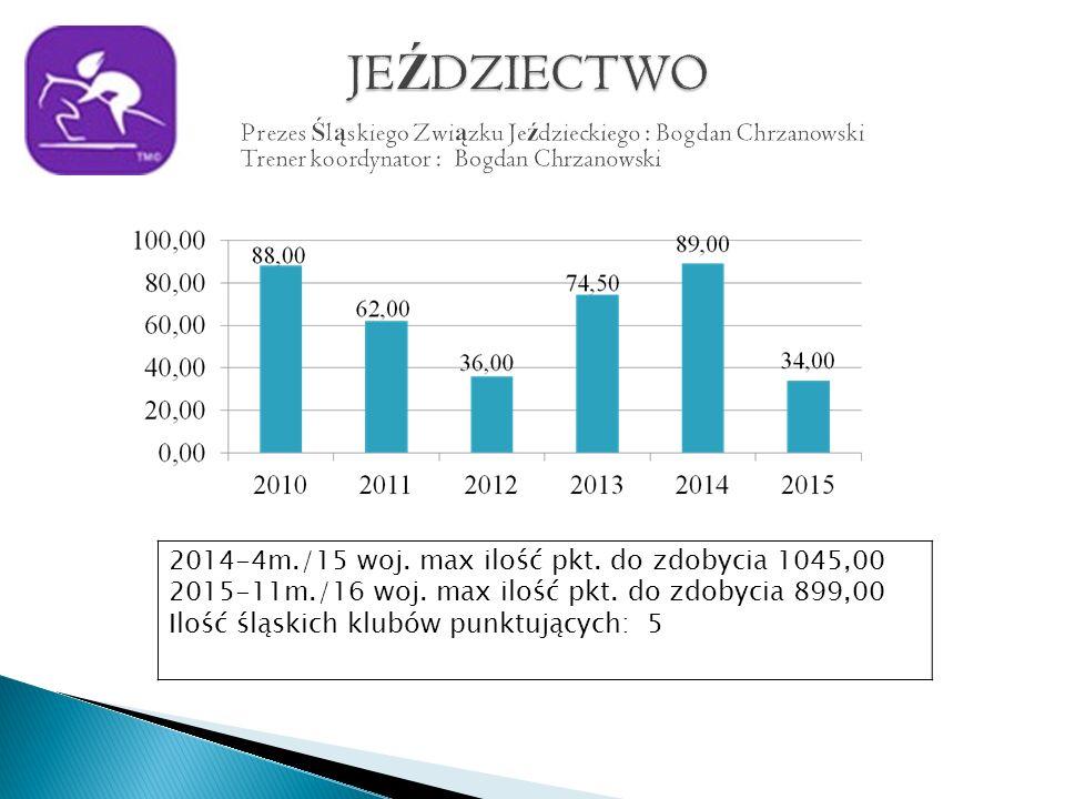 2014-4m./15 woj. max ilość pkt. do zdobycia 1045,00 2015-11m./16 woj.