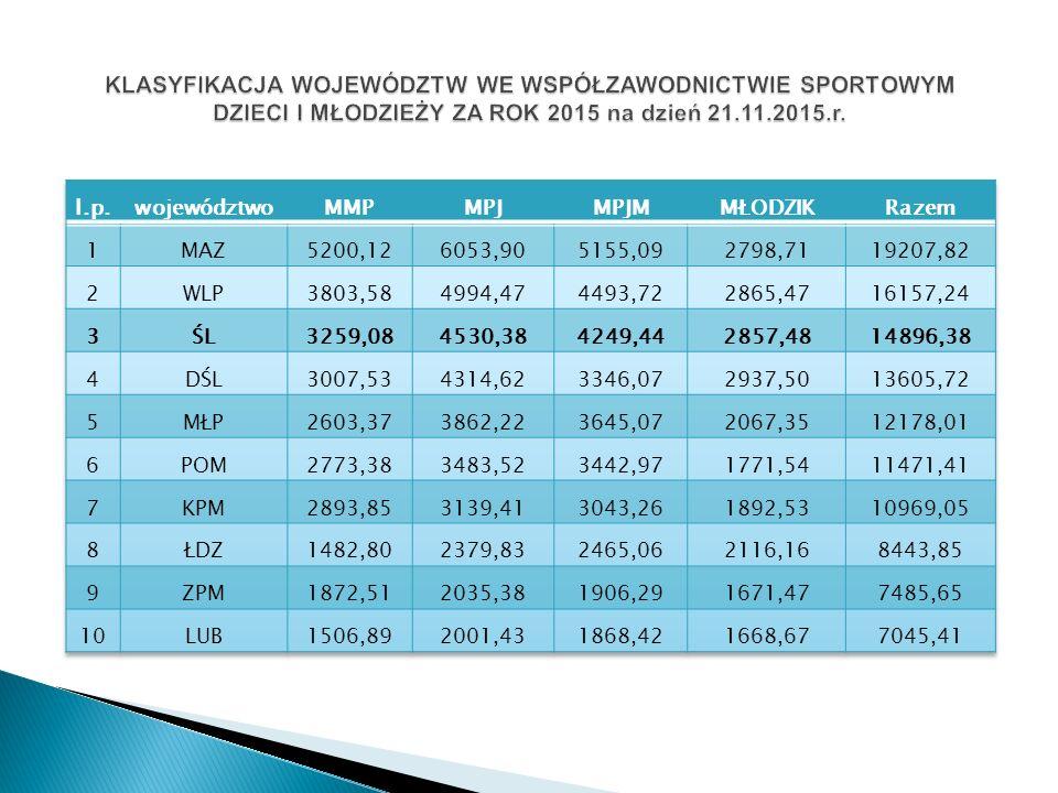 2014- 4m./13 woj.max ilość pkt. do zdobycia 424,50 2015- 6m./13 woj.