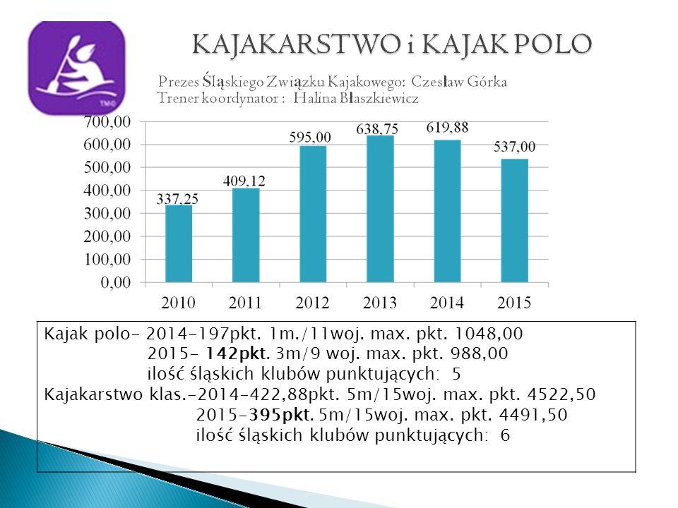 Kajak polo- 2014-197pkt. 1m./11woj. max. pkt. 1048,00 2015- 142pkt.