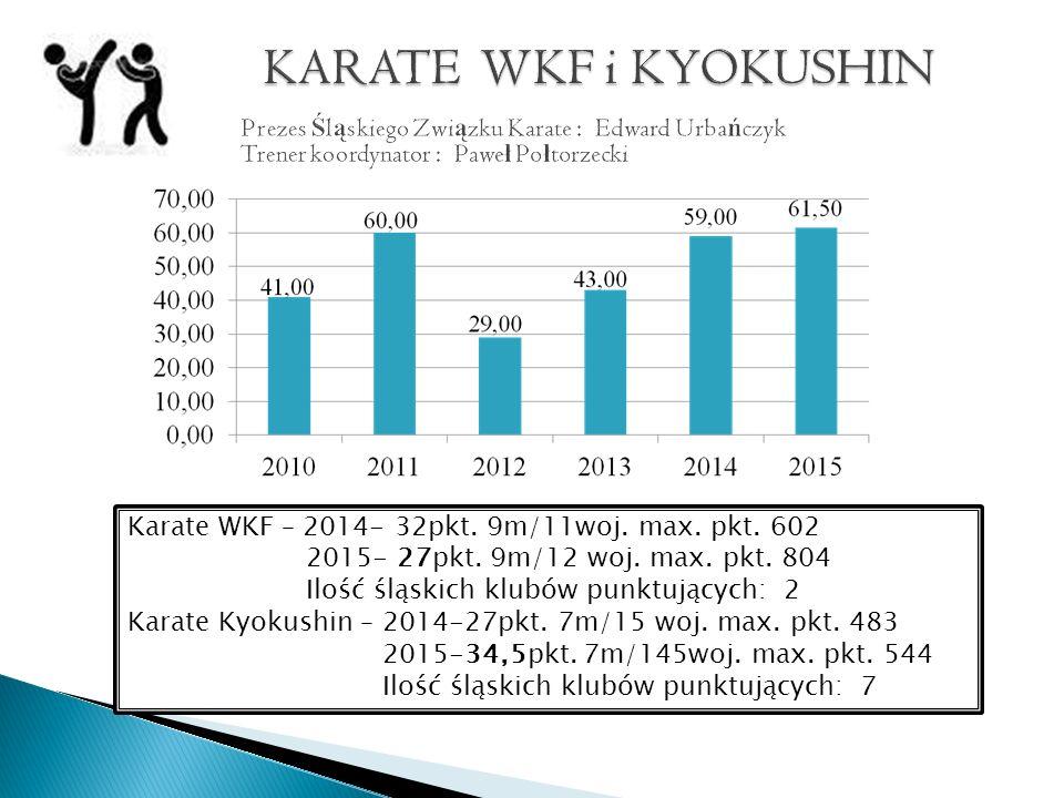Karate WKF – 2014- 32pkt. 9m/11woj. max. pkt. 602 2015- 27pkt.