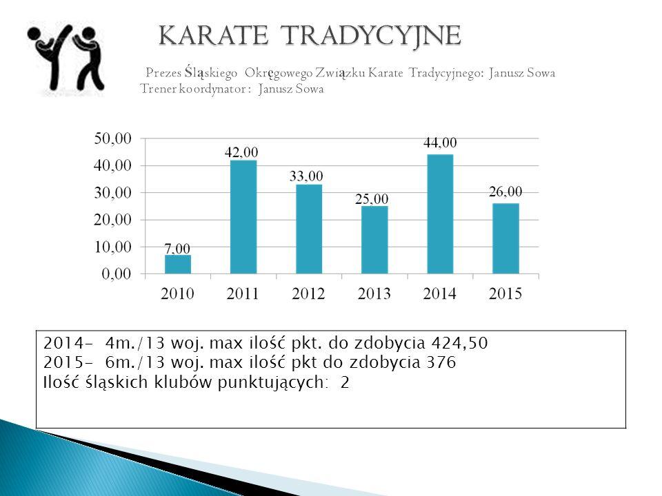 2014- 4m./13 woj. max ilość pkt. do zdobycia 424,50 2015- 6m./13 woj.