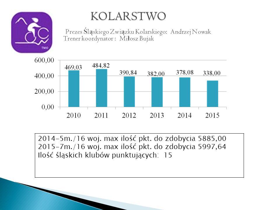 2014-5m./16 woj. max ilość pkt. do zdobycia 5885,00 2015-7m./16 woj.