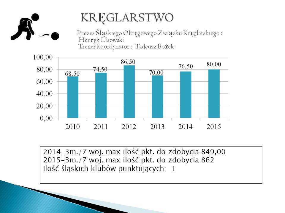 2014-3m./7 woj. max ilość pkt. do zdobycia 849,00 2015-3m./7 woj.