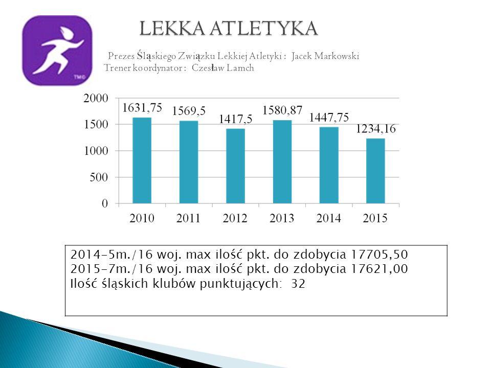 2014-5m./16 woj. max ilość pkt. do zdobycia 17705,50 2015-7m./16 woj.