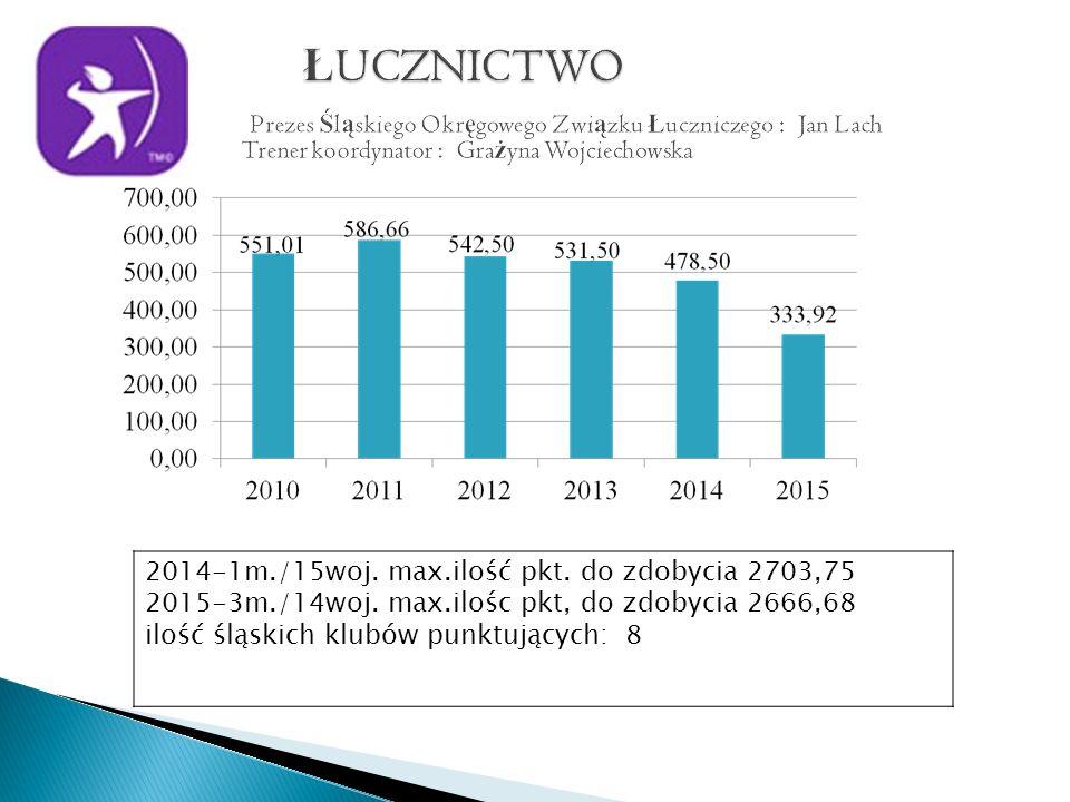 2014-1m./15woj. max.ilość pkt. do zdobycia 2703,75 2015-3m./14woj.