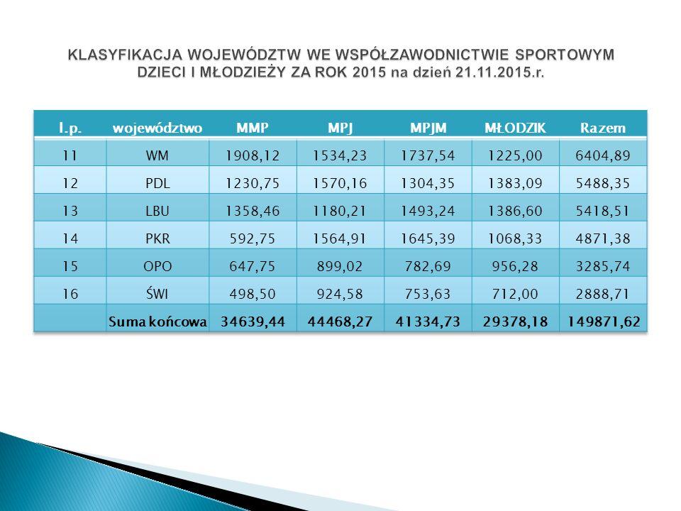 2014-3m./7woj.max. ilość pkt. do zdobycia 811,33 2015-5m./7 woj.