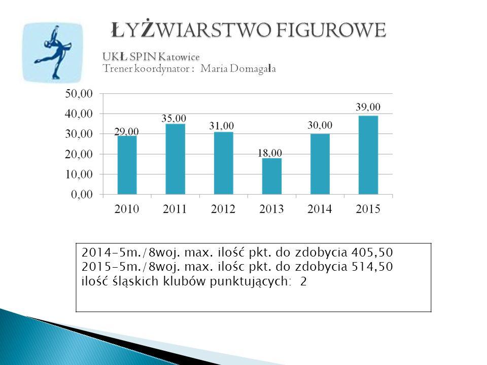 2014-5m./8woj. max. ilość pkt. do zdobycia 405,50 2015-5m./8woj.