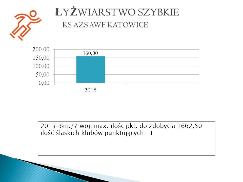 2015-6m./7 woj. max. ilośc pkt. do zdobycia 1662,50 ilość śląskich klubów punktujących: 1