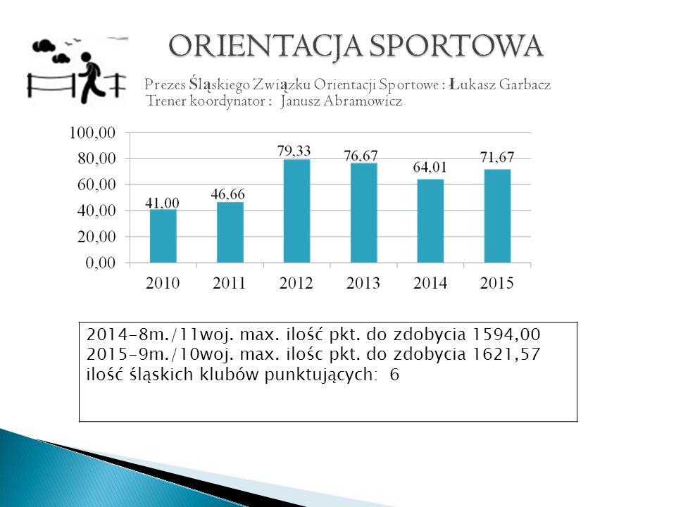 2014-8m./11woj. max. ilość pkt. do zdobycia 1594,00 2015-9m./10woj.