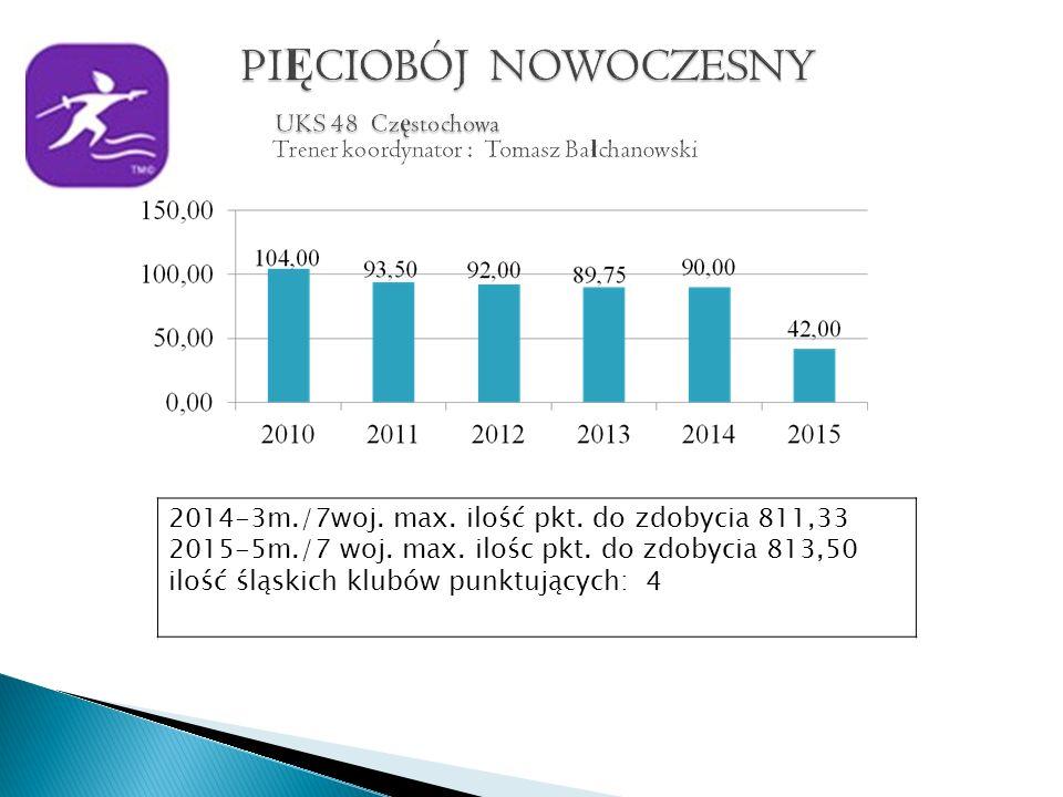 2014-3m./7woj. max. ilość pkt. do zdobycia 811,33 2015-5m./7 woj.
