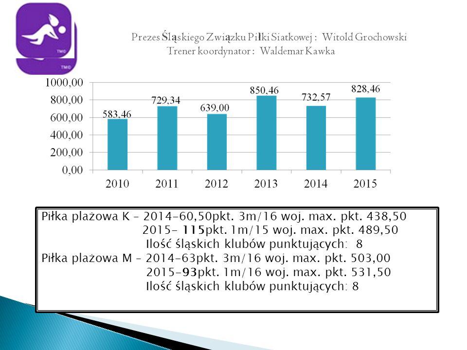 Piłka plażowa K – 2014-60,50pkt. 3m/16 woj. max.