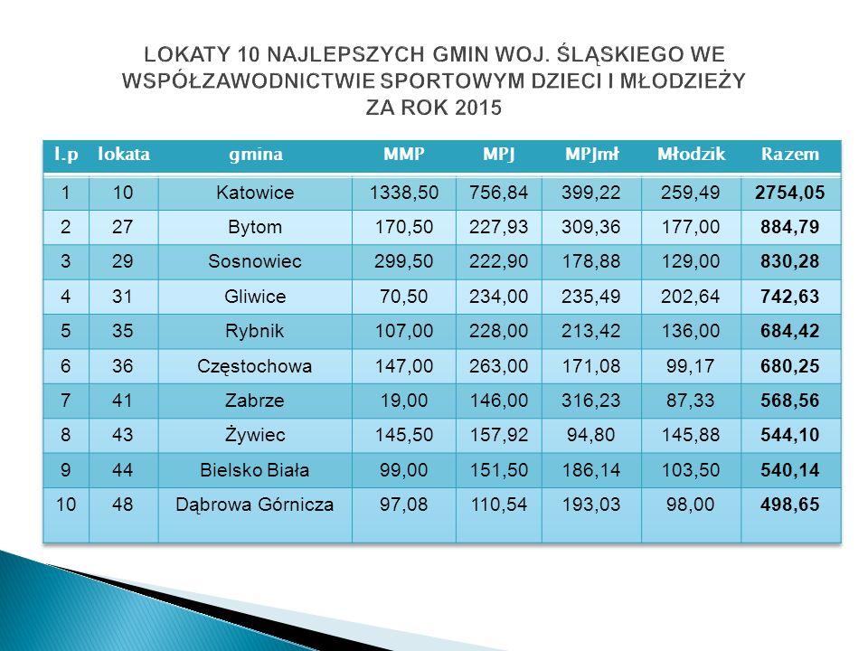 Piłka nożna K – 2014-164pkt.6m/16 woj. max. pkt. 2075,00 2015-53pkt.