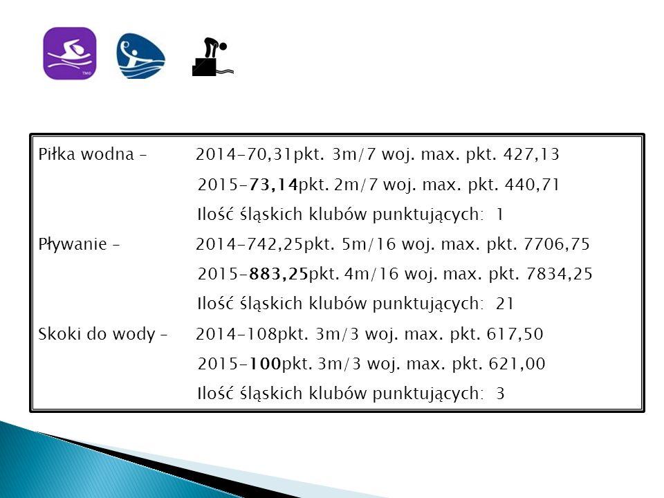Piłka wodna – 2014-70,31pkt. 3m/7 woj. max. pkt.