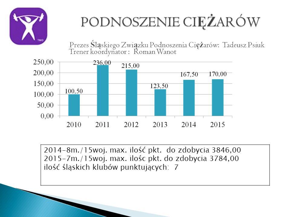 2014-8m./15woj. max. ilość pkt. do zdobycia 3846,00 2015-7m./15woj.