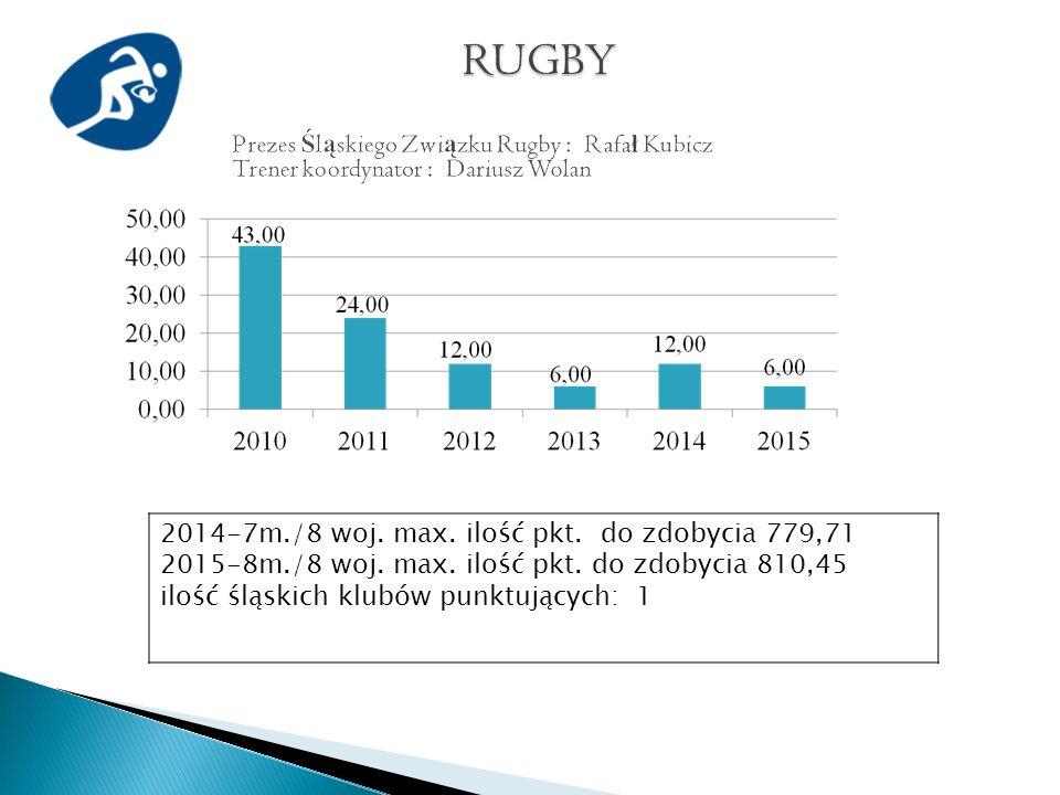 2014-7m./8 woj. max. ilość pkt. do zdobycia 779,71 2015-8m./8 woj.