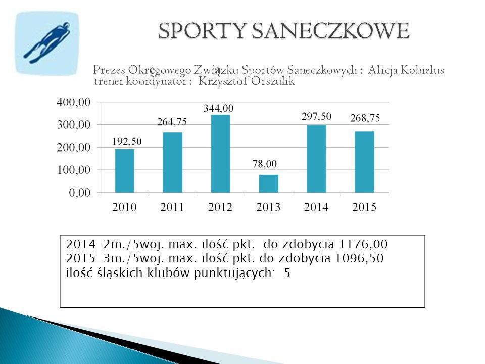 2014-2m./5woj. max. ilość pkt. do zdobycia 1176,00 2015-3m./5woj.
