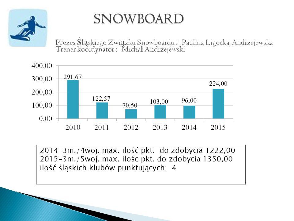 2014-3m./4woj. max. ilość pkt. do zdobycia 1222,00 2015-3m./5woj.