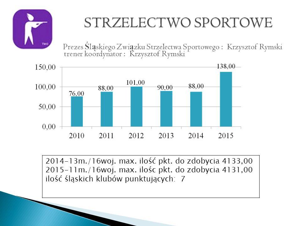 2014-13m./16woj. max. ilość pkt. do zdobycia 4133,00 2015-11m./16woj.