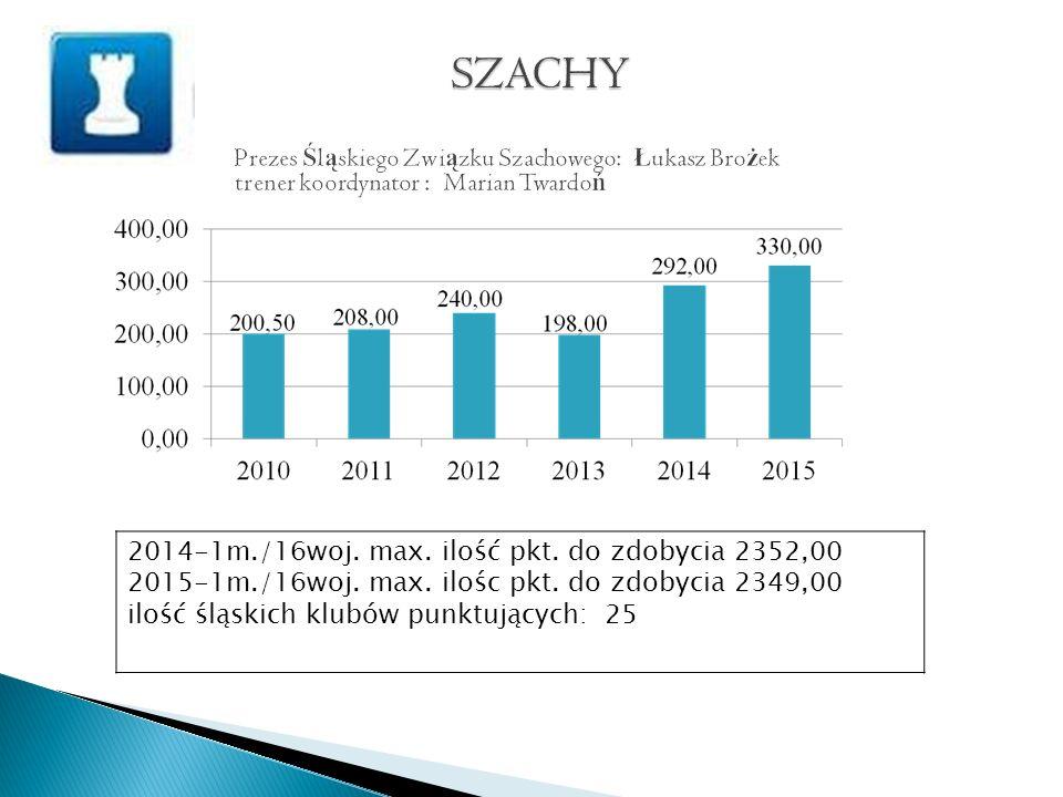 2014-1m./16woj. max. ilość pkt. do zdobycia 2352,00 2015-1m./16woj.